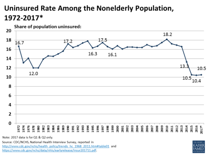 uninsured-rate-among-the-nonelderly-population-1972-2017q2white