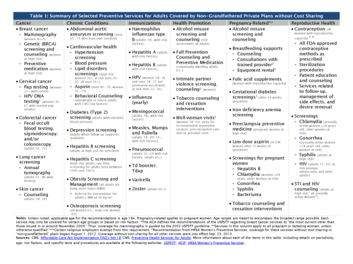 8219-04-preventive-services-covered-by-private-health-plans-under-the-affordable-care-act_table-1