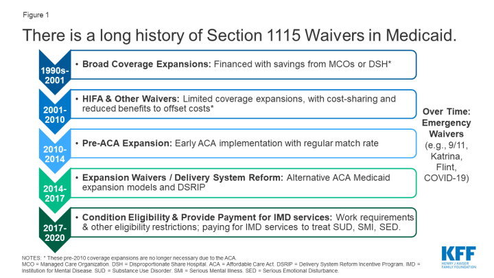 Section 1115 Waiver101