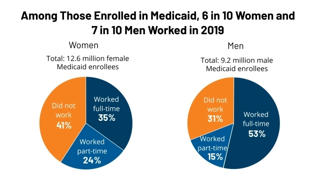 Medicaid Work Requirements Could Impose Burden on WorkingPoor