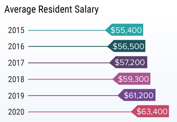 Makin' Money: How Residents ArePaid