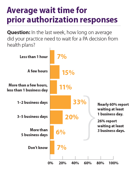 The Frustration of Prior Authorization and What It Means ForBurnout